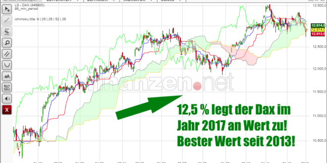DAX dow-jones börsenjahr 2017 milliarden